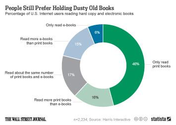 People Still Prefer Holding Dusty Old Books