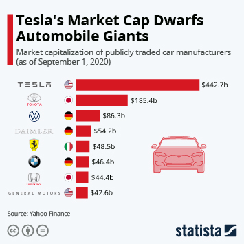Tesla Tops List of Most Valuable Carmakers