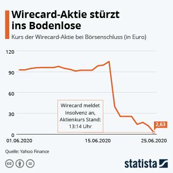 Link zu Wirecard-Aktie stürzt ins Bodenlose Infografik