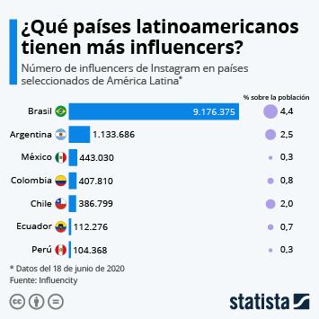 Infografía - Los países latinoamericanos con más influencers