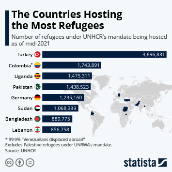 The Countries Hosting the Most Refugees