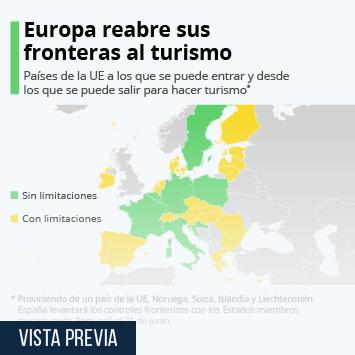 Europa reabre sus fronteras al turismo