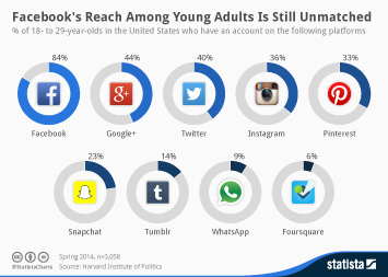Infographic: Facebook's Reach Among Young Adults Is Still Unmatched | Statista