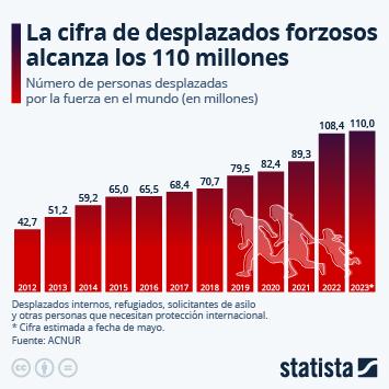 Infografía: El desplazamiento forzado global supera los 82 millones de personas | Statista