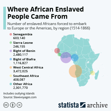 Infographic: Where African Enslaved People Came From | Statista