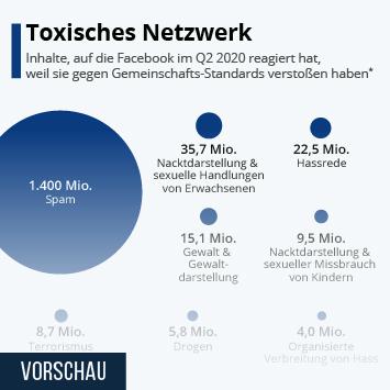 Infografik - Toxisches Netzwerk