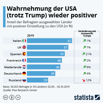 Wahrnehmung der USA (trotz Trump) wieder positiver