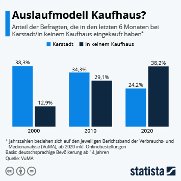 Infografik: Auslaufmodell Kaufhaus? | Statista