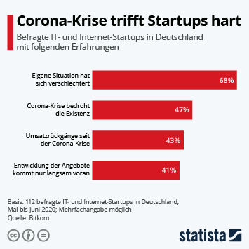 Infografik - Corona-Krise trifft Startups hart