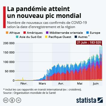 Infographie - Le nombre de cas détectés atteint un nouveau pic mondial