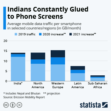 Indians Constantly Glued to Phone Screens