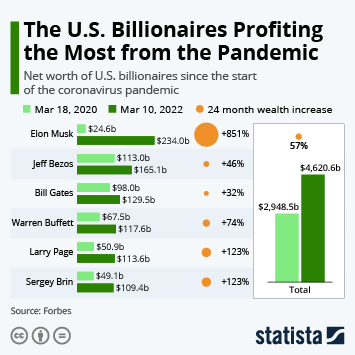 Infographic - U.S. Billionaire Wealth Surged During The Pandemic