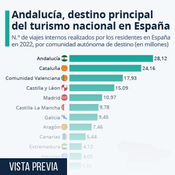 ¿Cuáles son los destinos turísticos nacionales preferidos de los españoles?