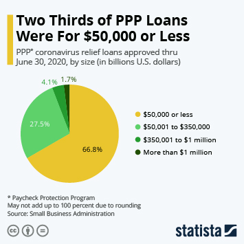 Infographic - Two Thirds of PPP Loans Were For $50,000 or Less