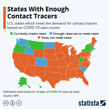 Infographic: States With Enough Contact Tracers | Statista