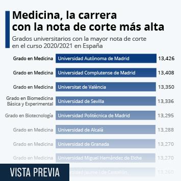 Infografía: Las carreras universitarias con la nota de corte más alta | Statista