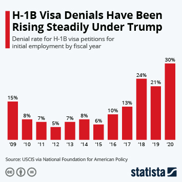 Infographic: H-1B Visa Denials Have Been Rising Steadily Under Trump | Statista