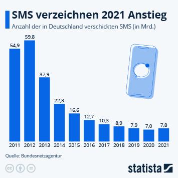 Infografik: Auslaufmodell SMS | Statista