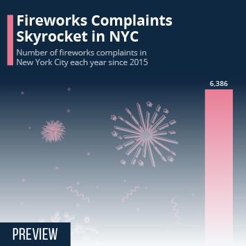 Fireworks Complaints Skyrocket in NYC