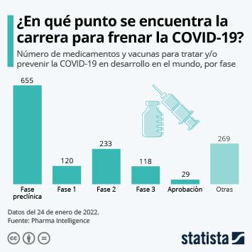 Infografía: ¿Estamos cerca de encontrar la vacuna contra el coronavirus? | Statista