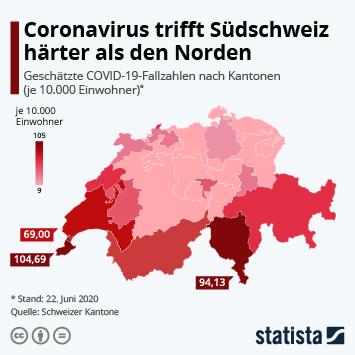 Coronavirus trifft Südschweiz härter als den Norden