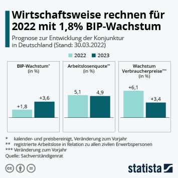 Infografik: Wirtschaftsweise rechnen für 2021 mit 5% BIP-Wachstum | Statista