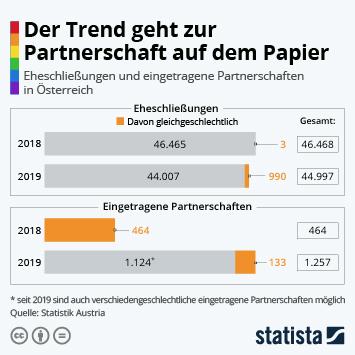 Infografik: Der Trend geht zur Partnerschaft auf dem Papier | Statista