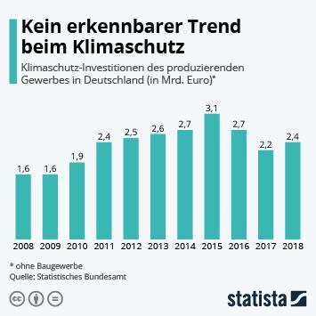 Infografik: Kein erkennbarer Trend beim Klimaschutz   Statista