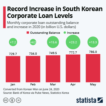Global corporate debt Infographic - Record Increase in South Korean Corporate Loan Levels