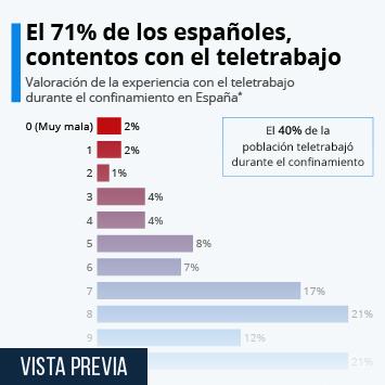 Infografía: ¿Qué opinión nos merece el teletrabajo? | Statista