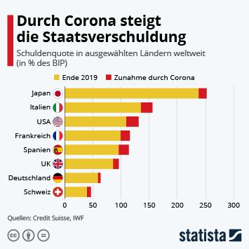 Infografik: Durch Corona steigt die Staatsverschuldung | Statista