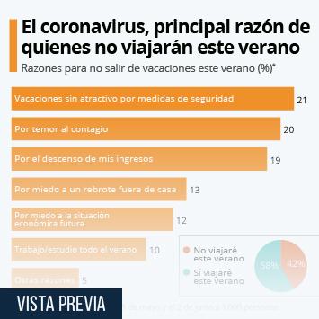 Infografía: El coronavirus, principal motivo de los que deciden quedarse en casa este verano | Statista