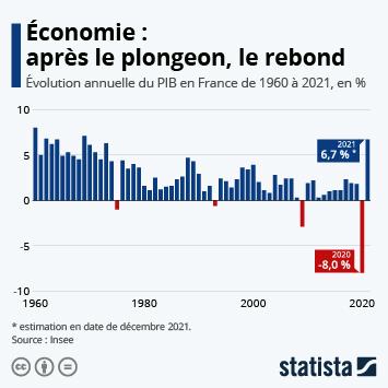 Lien vers L'économie française a subi une récession massive en 2020 Infographie