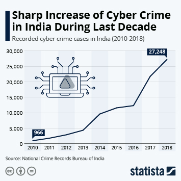 Cyber crime in India  Infographic - Sharp Increase of Cyber Crime in India During Last Decade