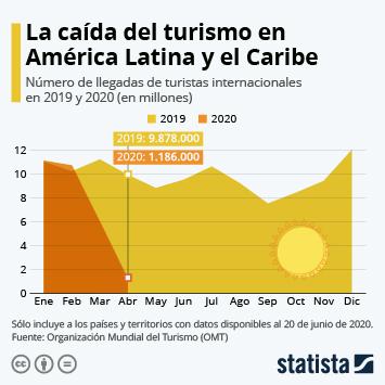 Infografía: La pandemia frena la llegada de turistas internacionales a Latinoamérica y el Caribe | Statista