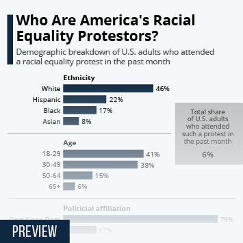 Who Are America's Racial Equality Protestors?