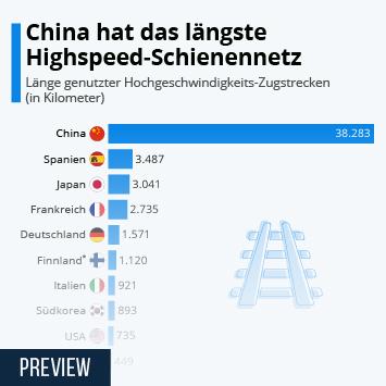 China hat das längste Hochgeschwindigkeits-Schienennetz