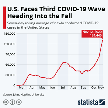 Infographic - Surge in U.S. COVID-19 Cases