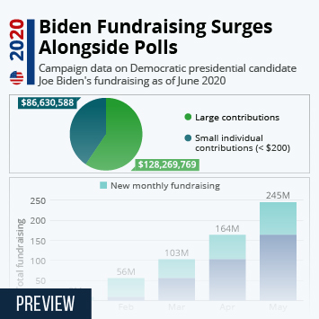 Infographic: Biden Fundraising Surges Alongside Polls | Statista