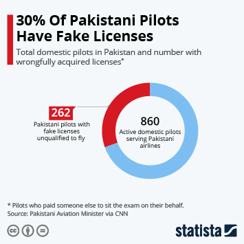 Infographic: 30% Of Pakistani Pilots Have Fake Licenses | Statista
