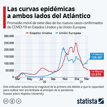 Enlace a Las trayectorias del coronavirus en Estados Unidos y la Unión Europea Infografía
