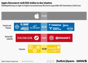 Infografik: Apples Börsenwert stellt DAX-Größen in den Schatten | Statista