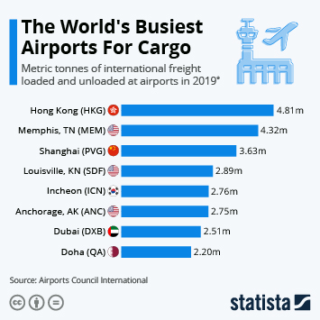 Air cargo market in the United States Infographic - The World's Busiest Airports For Cargo