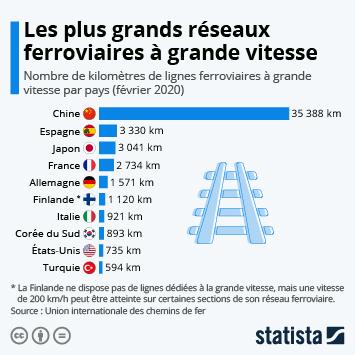 Le transport ferroviaire en France Infographie - Les plus grands réseaux ferroviaires à grande vitesse
