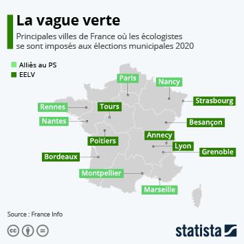 Infographie: Municipales 2020 : victoire historique des écologistes | Statista