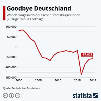 Infografik: Goodbye Deutschland | Statista
