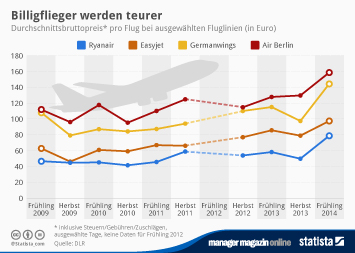 Infografik - Durchschnittspreis pro Flug bei Billigfliegern