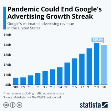 Pandemic Could End Google's Advertising Growth Streak