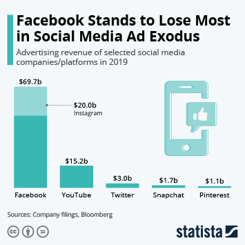 Infographic: Facebook Stands to Lose Most in Social Media Ad Exodus | Statista