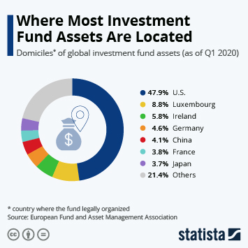 Infographic: Where Most Investment Fund Assets Are Located | Statista